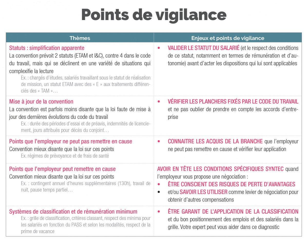 points de vigilance_convention collective